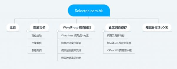 用戶友好的網站-精心計劃的信息架構