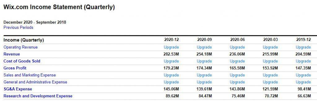 Wix.com損益表(每季度)